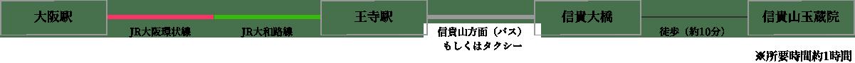 大阪駅から玉蔵院へのアクセス
