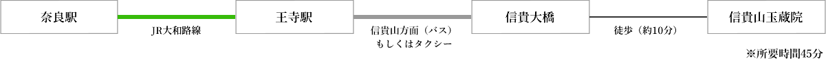 奈良駅から玉蔵院へのアクセス